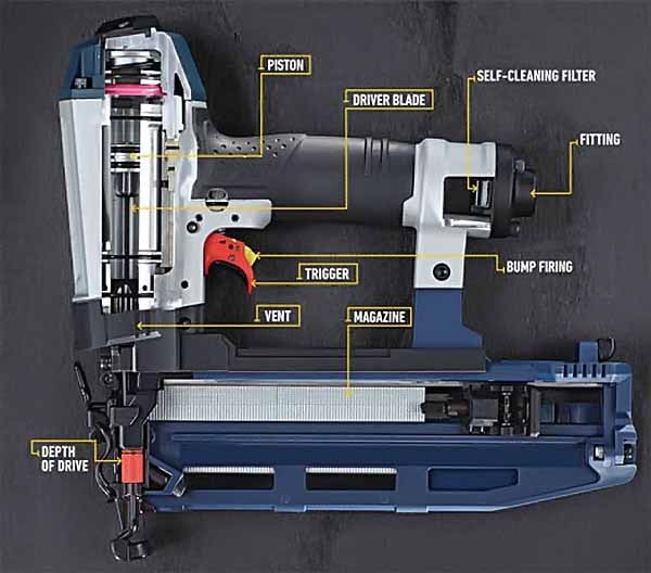 Nail gun inside